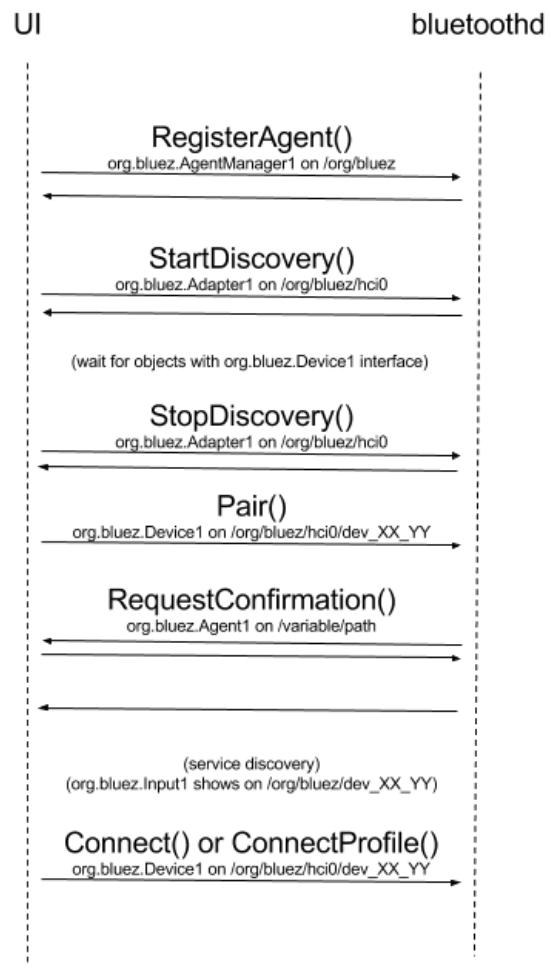 Bluetooth: ConnectDevice without scanning – Linumiz